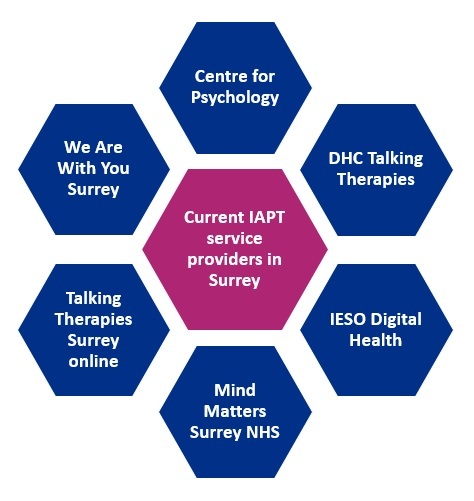 Current IAPT AQPs: Centre for Psychology, DHC Talking Therapies, IESO Digital Health, Mind Matters Surrey NHS, Talking Therapies Surrey online, We Are With You Surrey